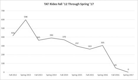 TAT to be discontinued after spring semester