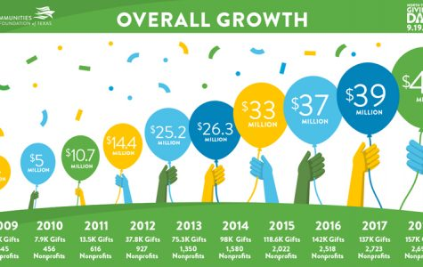 Reaching new goals thanks to North Texas Giving Day